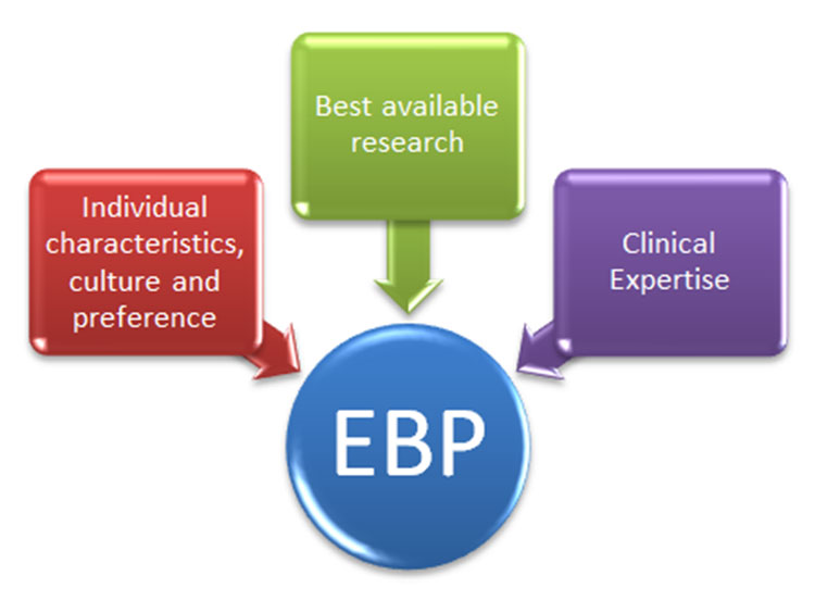 Evidence based practice refers to makin