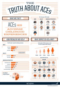 Infographic created to share information about what adverse childhood experiences are, how prevalent they are and their impact.Web jpg