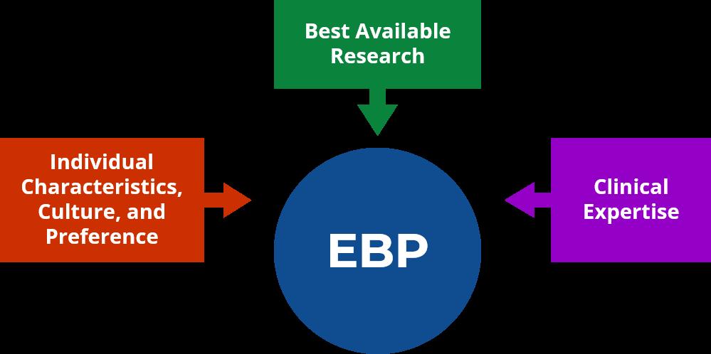 EBP_FAQ_1
